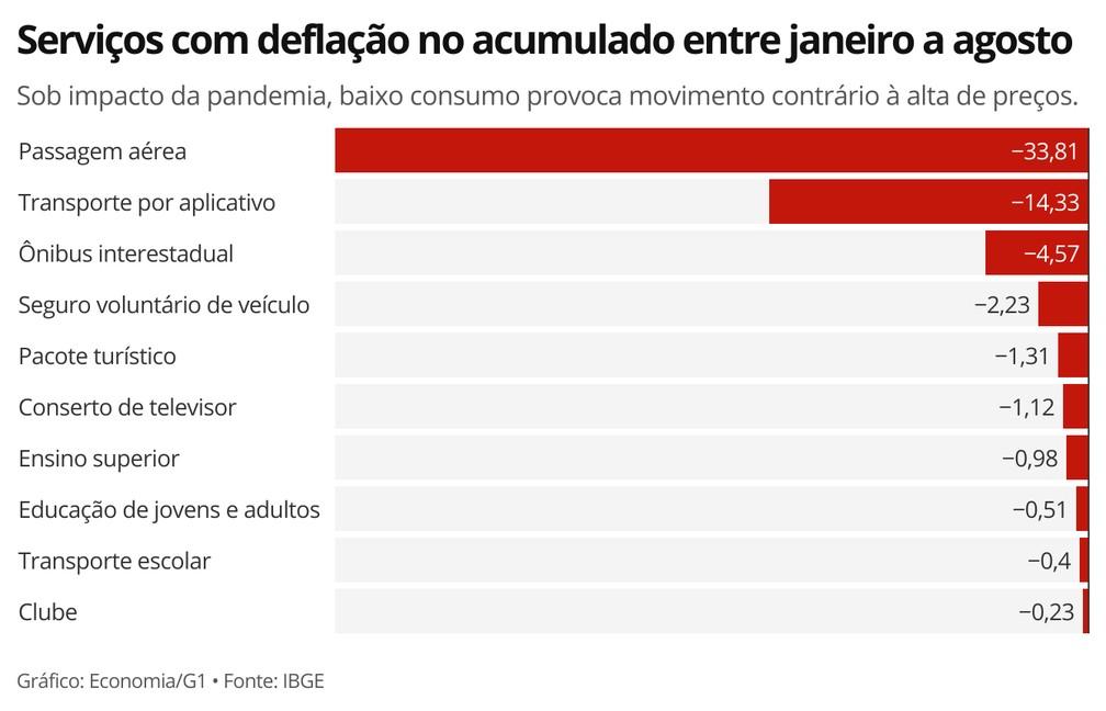 Ao todo, dez serviços registraram taxas negativas de inflação no acumulado entre janeiro e agosto — Foto: Economia/G1