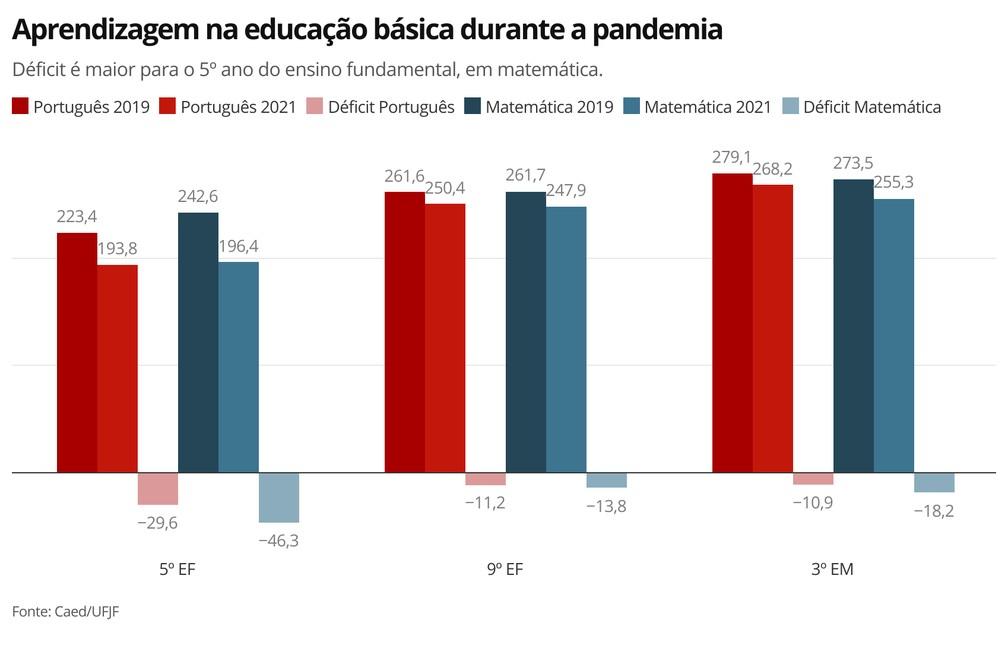 Infográfico mostra os resultados da avaliação da aprendizagem de estudantes do 5º e 9° anos do ensino fundamental e 3º ano do ensino médio — Foto: G1