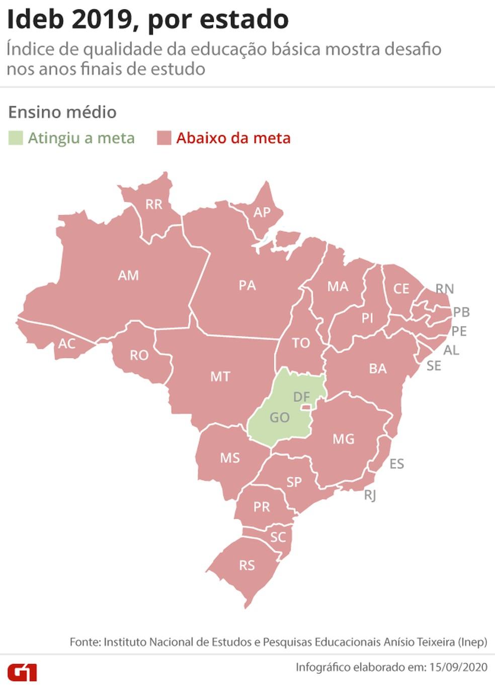 Mapa mostra que, exceto Goiás, estas brasileiros não atingiram a meta do ensino médio no Ideb — Foto: Arte/G1