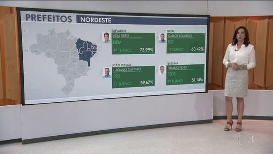 No Nordeste, quatro capitais elegem prefeitos em 1º turno