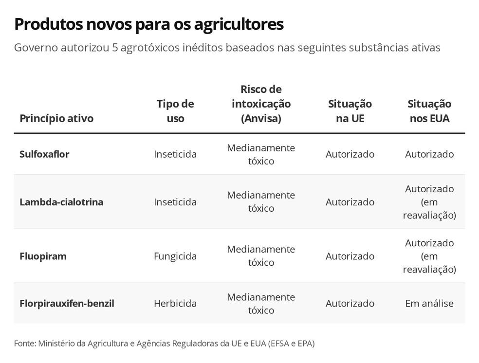 Princípios ativos que basearam novos pesticidas para os produtores rurais — Foto: Rikardy Tooge/G1