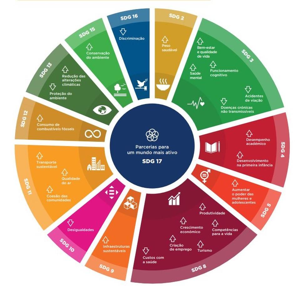 As metas de 2030  da Organização Mundial de Saúde; atividade física agora é uma delas (Foto: OMS)
