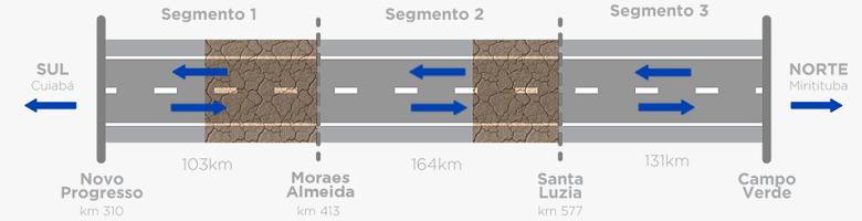 Gráfico indica trechos da BR-163 no Pará sem pavimentação  (Foto: Dnit/Divulgação)