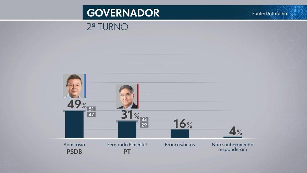 Datafolha - Minas Gerais: simulação de 2º turno — Foto: Reprodução/TV Globo