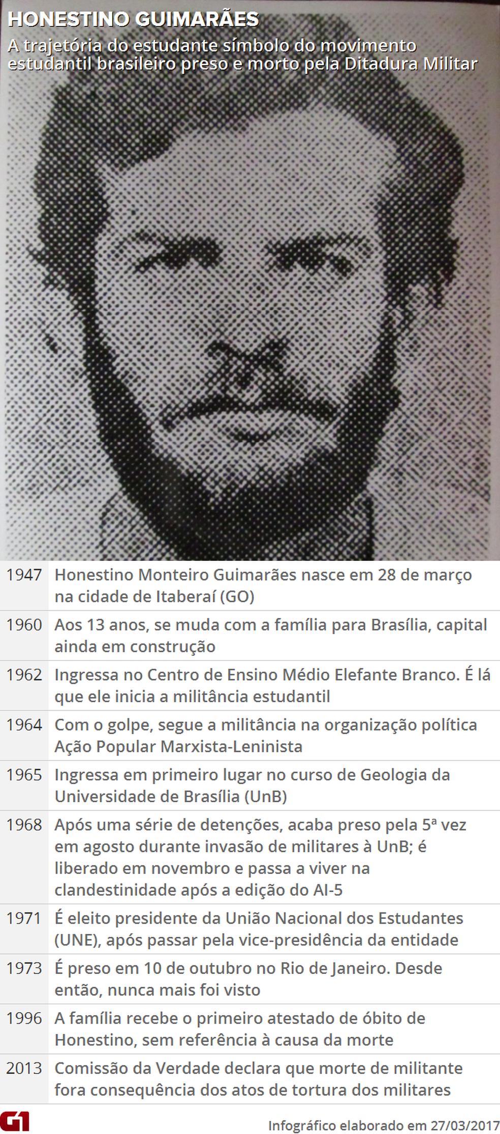 Linha do tempo com a trajetória de Honestino Guimarães (Foto: G1 DF)