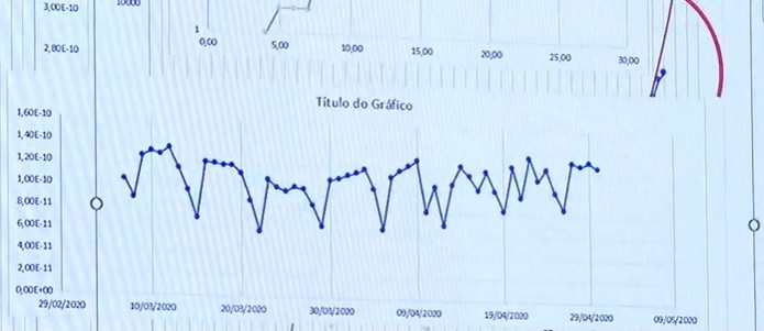 Observatório Sismológico da UnB aponta que DF ficou 20% mais silencioso durante isolamento
