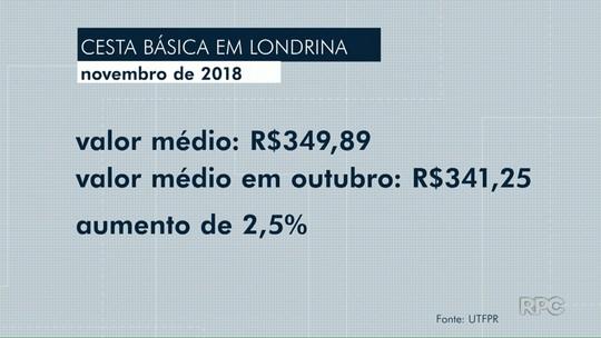 Cesta básica tem alta de 2,5% em Londrina no mês de novembro