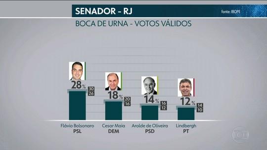 Ibope divulga pesquisa de boca de urna para o senado do Rio de Janeiro