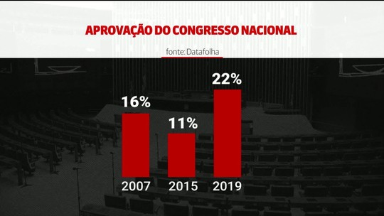 Datafolha: 22% aprovam atuação do Congresso Nacional