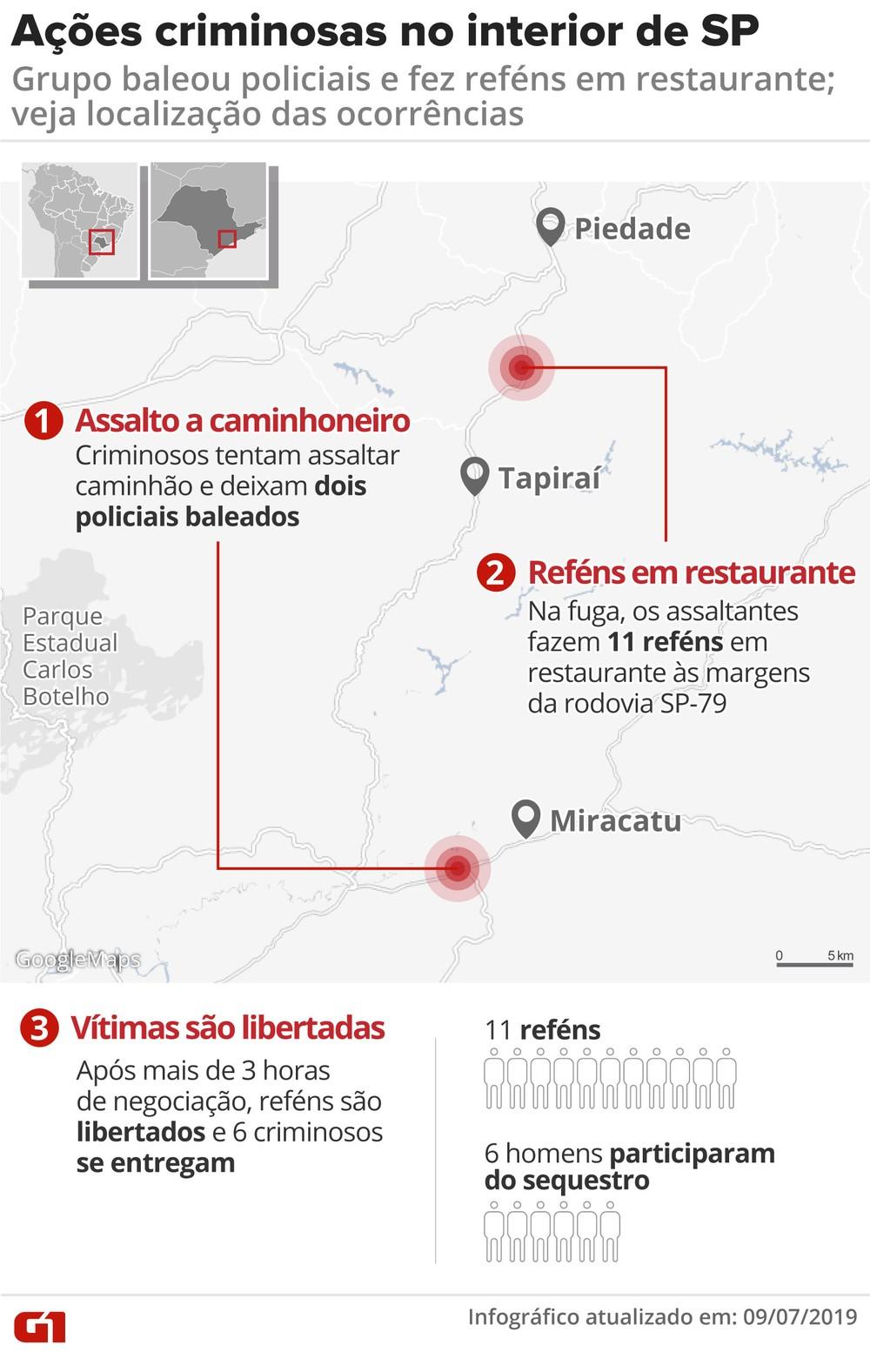 Infográfico Ações Criminosas no Interior de SP