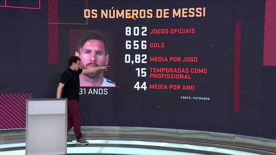 Estudo de Campo analisa números de Pelé, Messi e Cristiano Ronaldo
