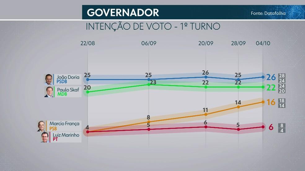 Pesquisa Datafolha de intenção de voto para governador de São Paulo — Foto: TV Globo/Reprodução