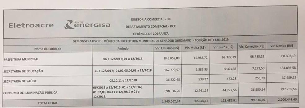 Com dívida de mais de R$ 2 milhões, prefeitura do interior do Acre pode ter energia cortada — Foto: Gilberto Moura/Arquivo pessoal