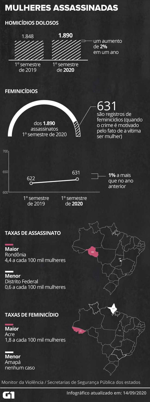 Brasil registra aumento de homicídios de mulheres no 1º semestre — Foto: Juliane Monteiro/G1