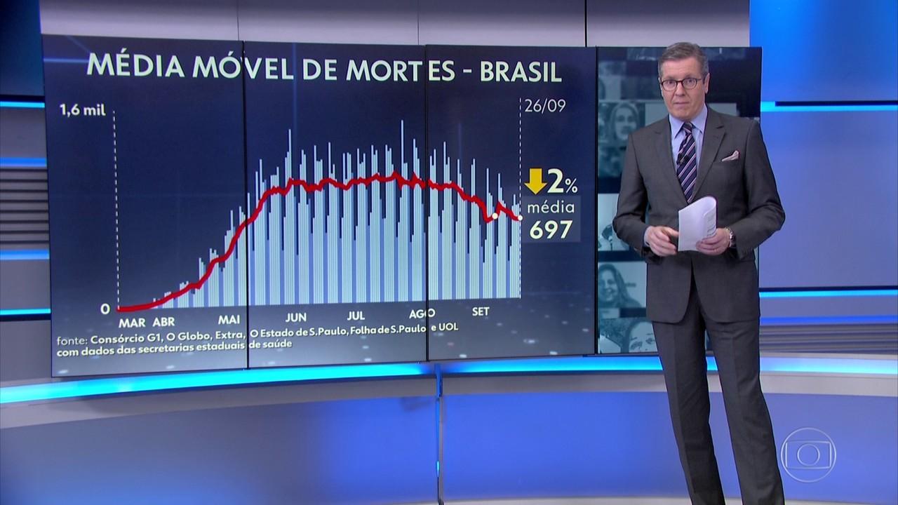 Brasil tem 732 mortes por Covid em 24 horas