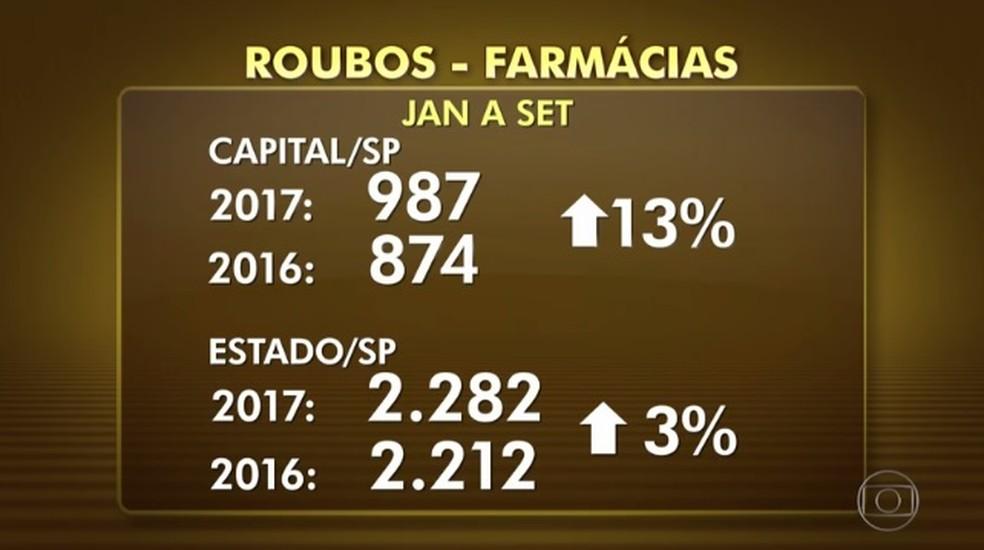 Casos de assalto a farmácias aumentaram em SP em 2017 (Foto: Reprodução/TVGlobo)