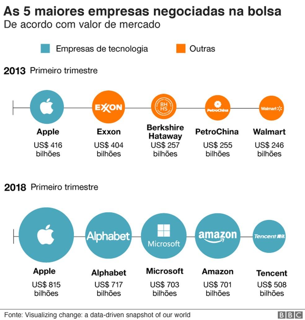 As 5 maiores empresas negociadas na bolsa — Foto: BBC