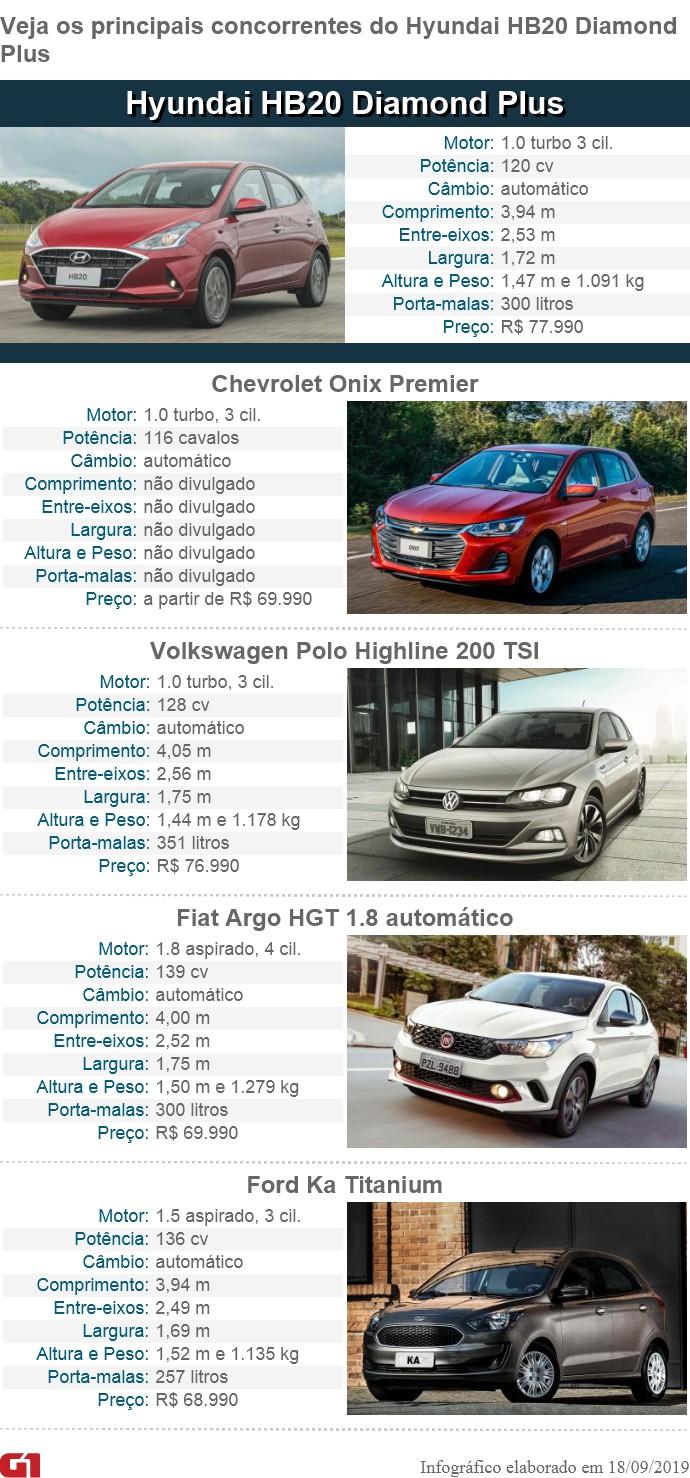 Hyundai HB20 1.0 turbo: primeiras impressões - Notícias - Plantão Diário