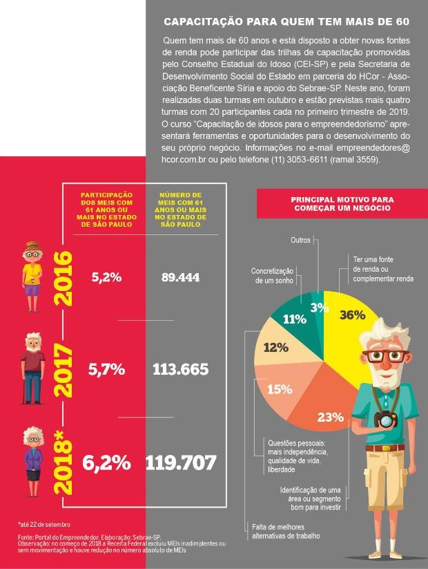 Infográfico sobre atividade empreendedora da terceira idade (Foto: Reprodução/Agência Sebrae-SP)