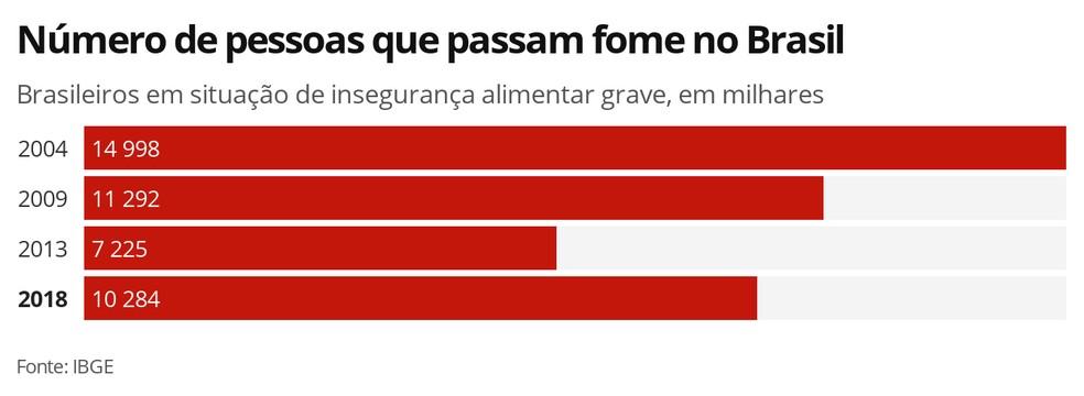 Fome no Brasil  — Foto: Economia G1