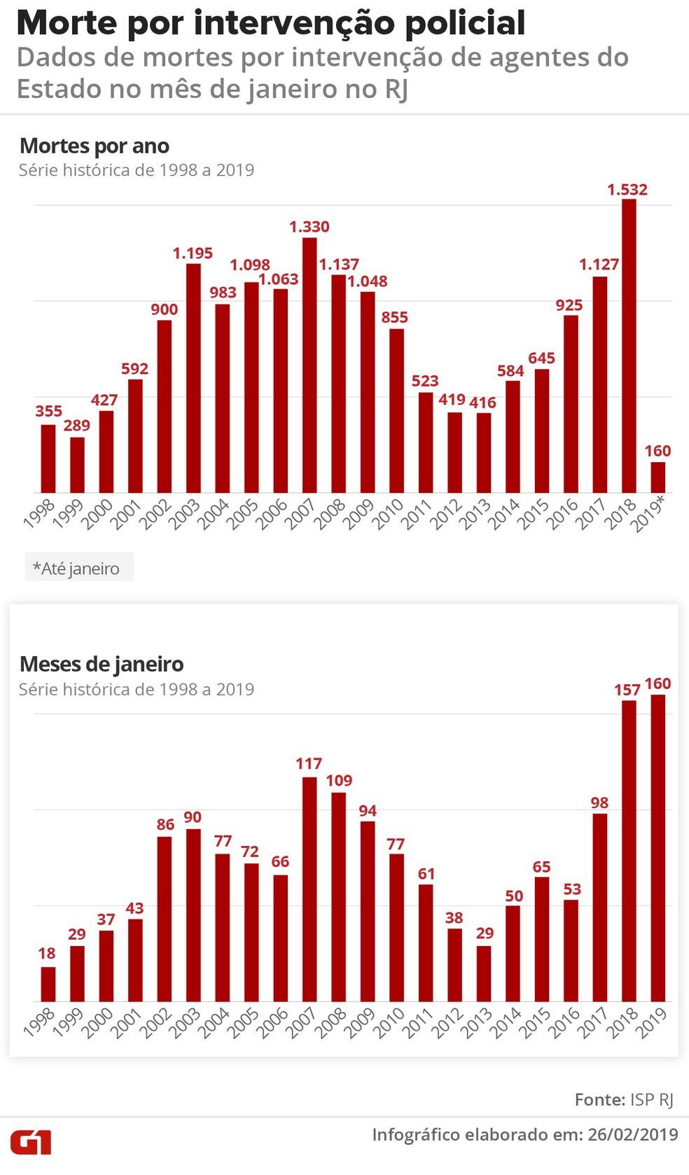 RJ registrou 160 casos de mortes por intervenção de agentes do Estado em janeiro de 2019 — Foto: Infografia: Wagner Magalhães/ G1