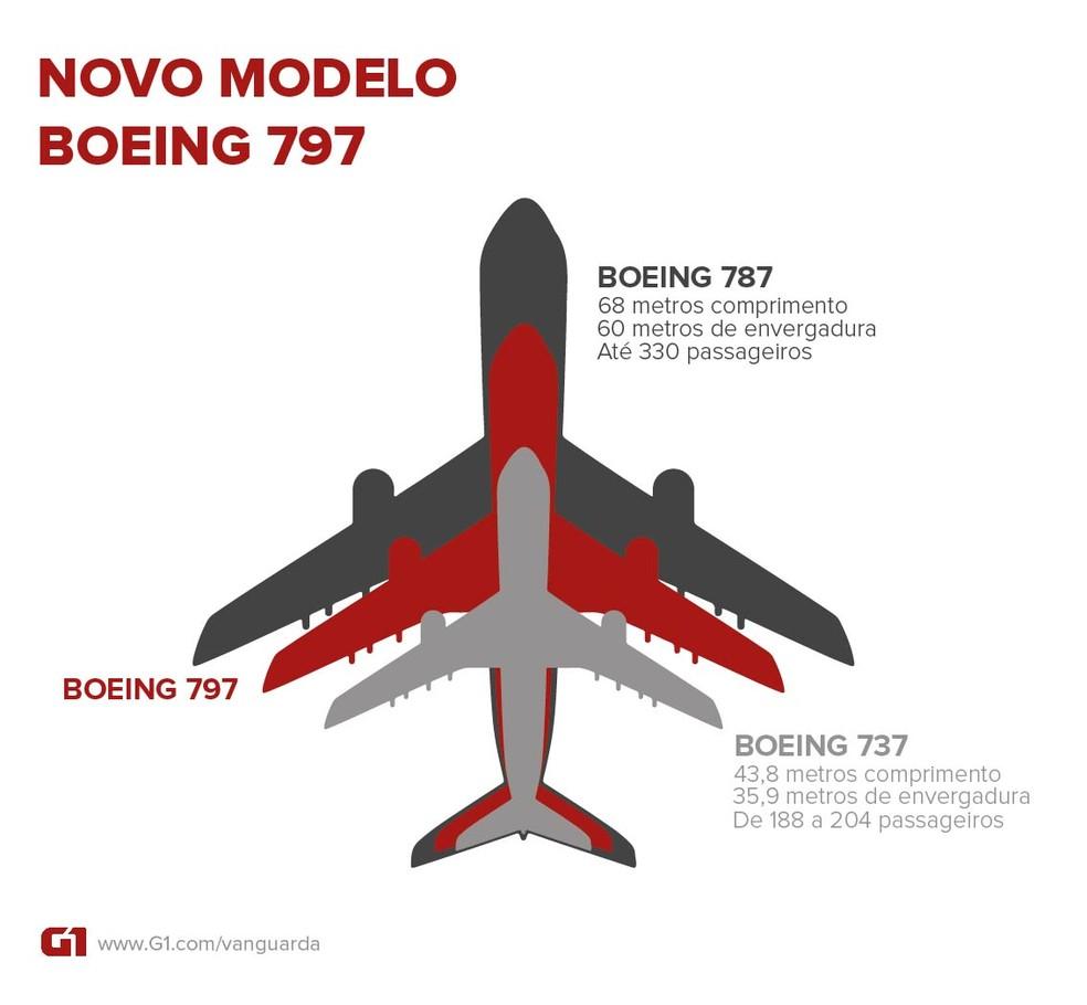 Boeing 797, criado pela nova companhia, seria um modelo intermediário entre o Boeing 787 e o Boeing 737 — Foto: Arte/G1