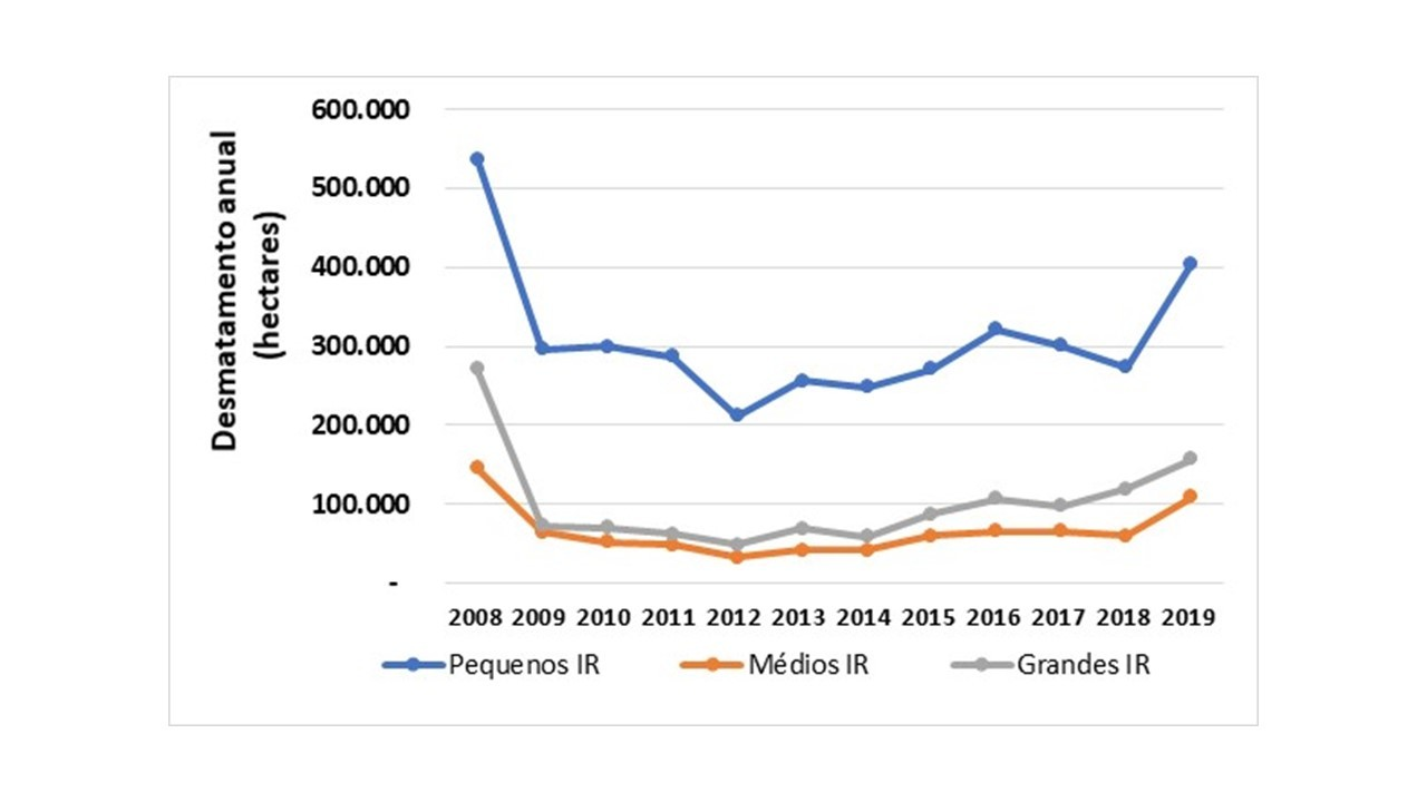 Tendência de desmatamento anual em imóveis rurais (IR) da Amazônia, entre 2008 e 2019. (Foto: TNC a partir de dados do Prodes (INPE) e do SICAR (SFB))