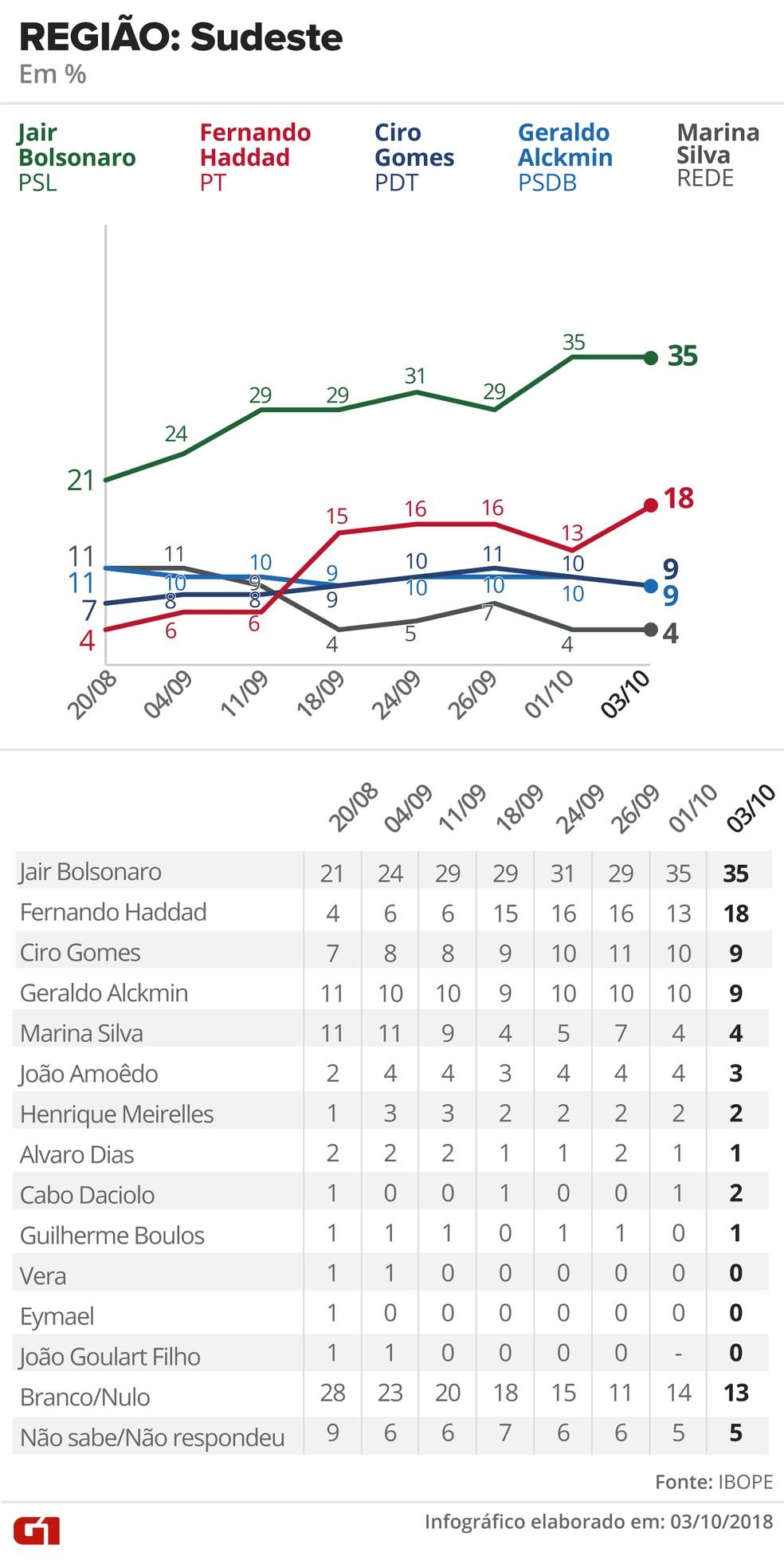 Pesquisa Ibope - 3 de outubro de 2018 - intenção de voto entre eleitores do Sudeste — Foto: Arte/G1