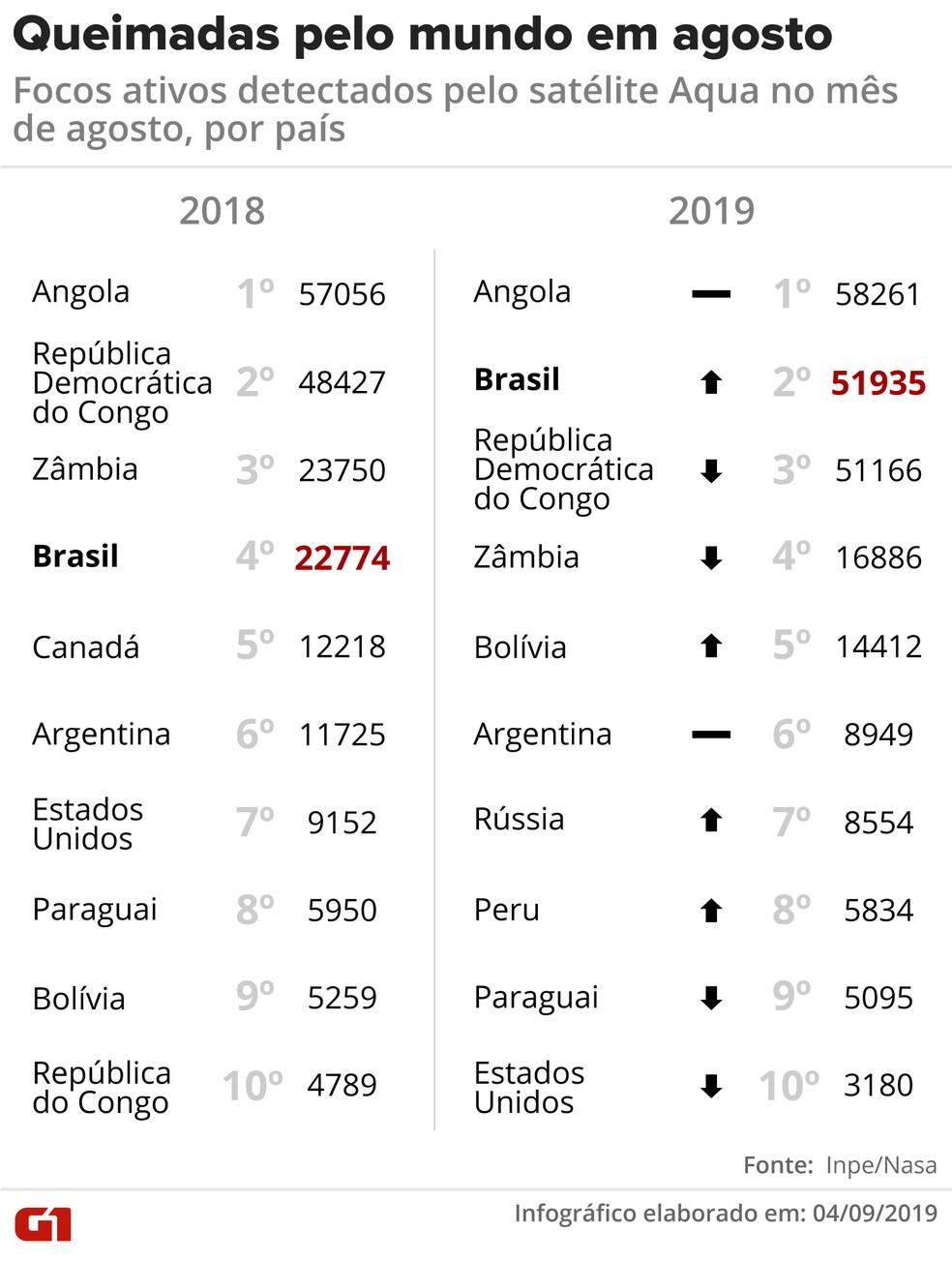 Queimadas pelo mundo em agosto de 2018 e 2019 — Foto: Rodrigo Sanches/G1