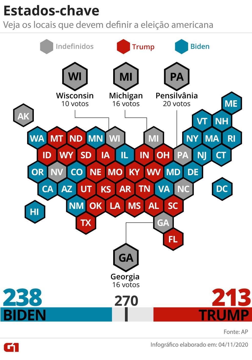 Gráfico mostra estados em aberto e que podem definir a eleição nos EUA — Foto: Guilherme Luiz Pinheiro/G1