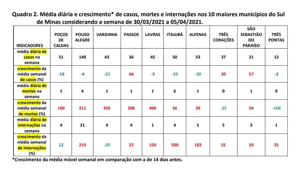 Quadro mostra que apesar da queda de novos casos, ainda há crescimento de mortes e internações na região — Foto: Reprodução / Unifal