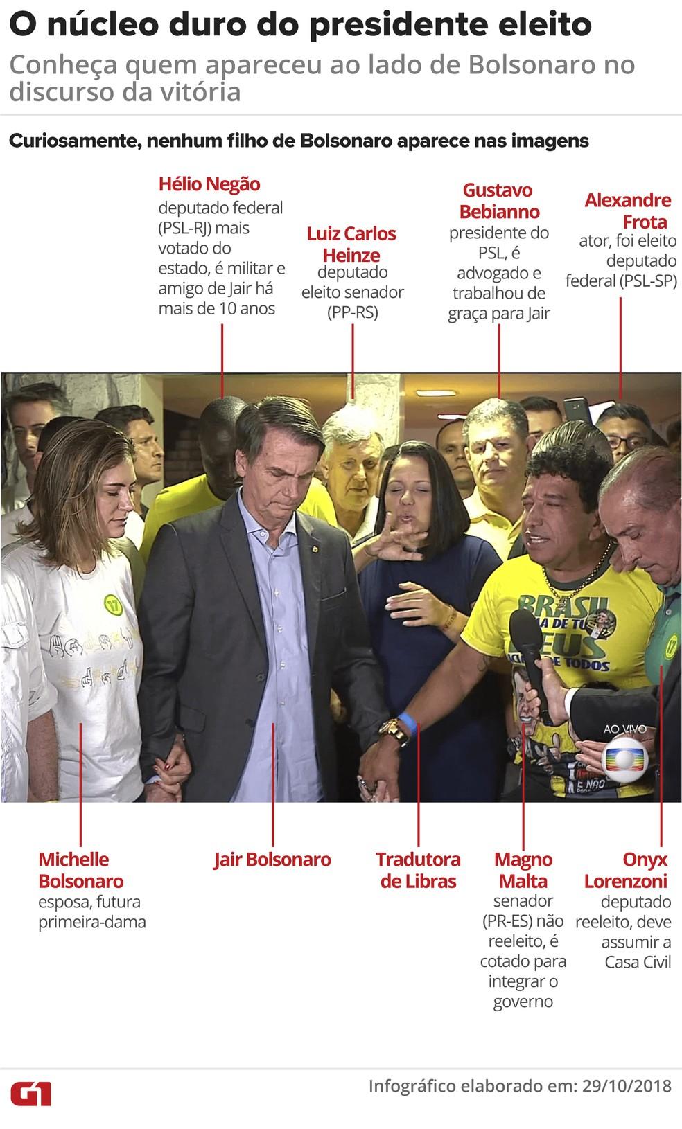 Quem é quem no núcleo duro de Bolsonaro — Foto: Arte/G1