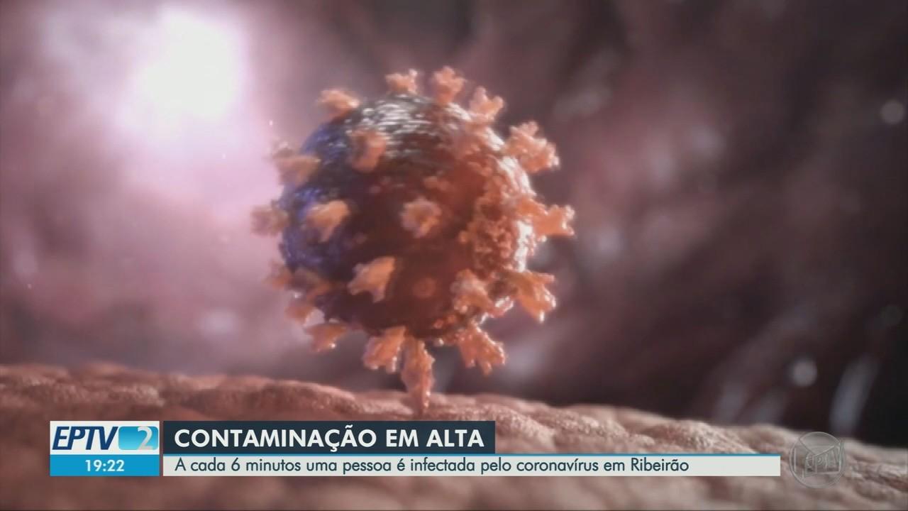 A cada 6 minutos, uma pessoa é infectada pelo coronavírus em Ribeirão