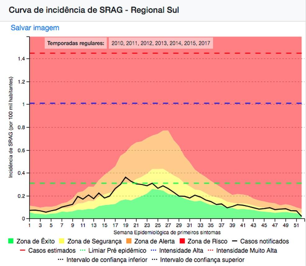 Gráfico mostra a curva de incidência de SRAG para a Regional Sul (que engloba os estados do Sul, São Paulo e Minas Gerais) em 2015. — Foto: Reprodução/InfoGripe Fiocruz