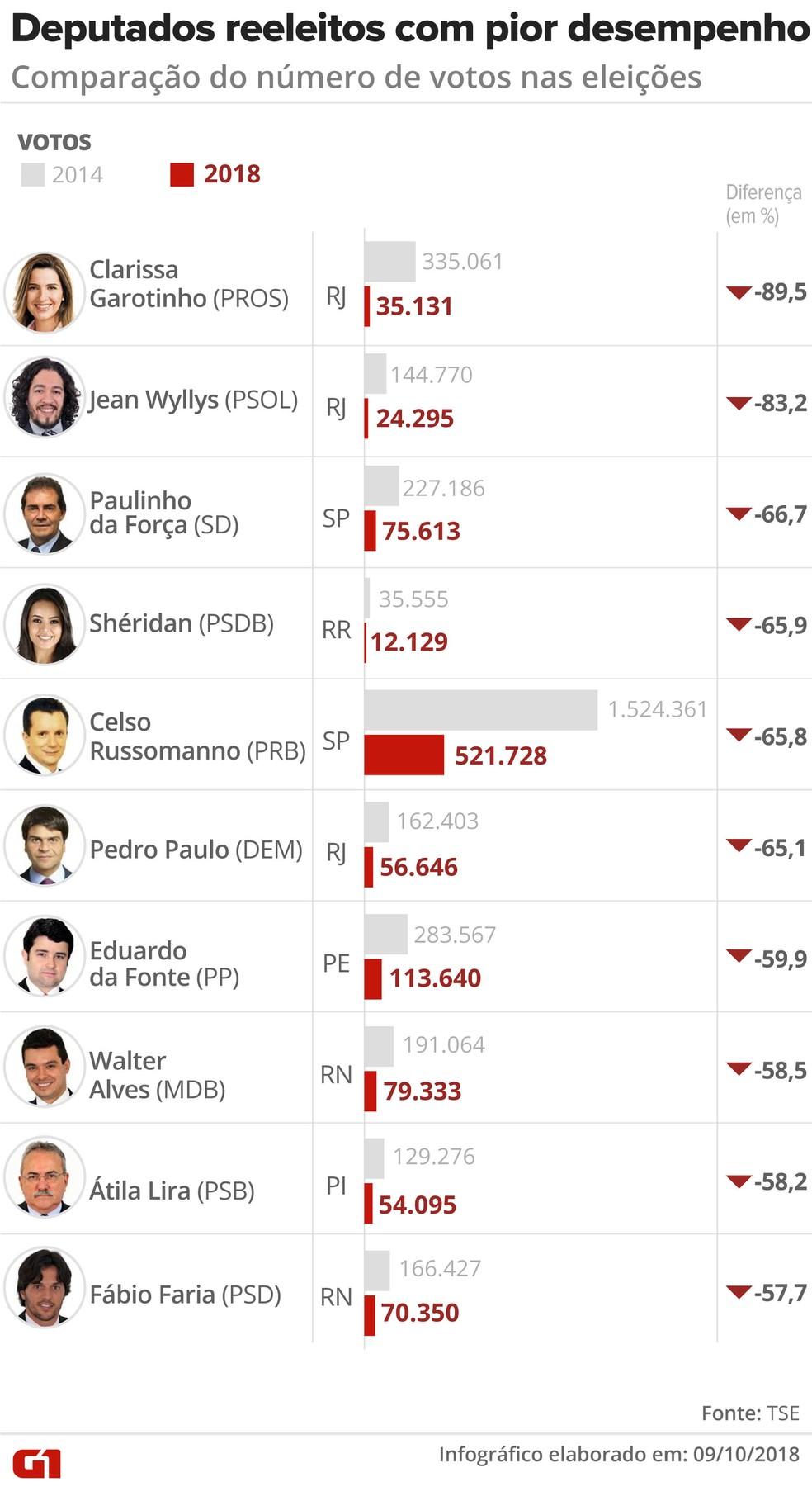 Deputados reeleitos com pior desempenho: comparação do número de votos nas eleições de 2014 e 2018 — Foto: Igor Estrella / G1