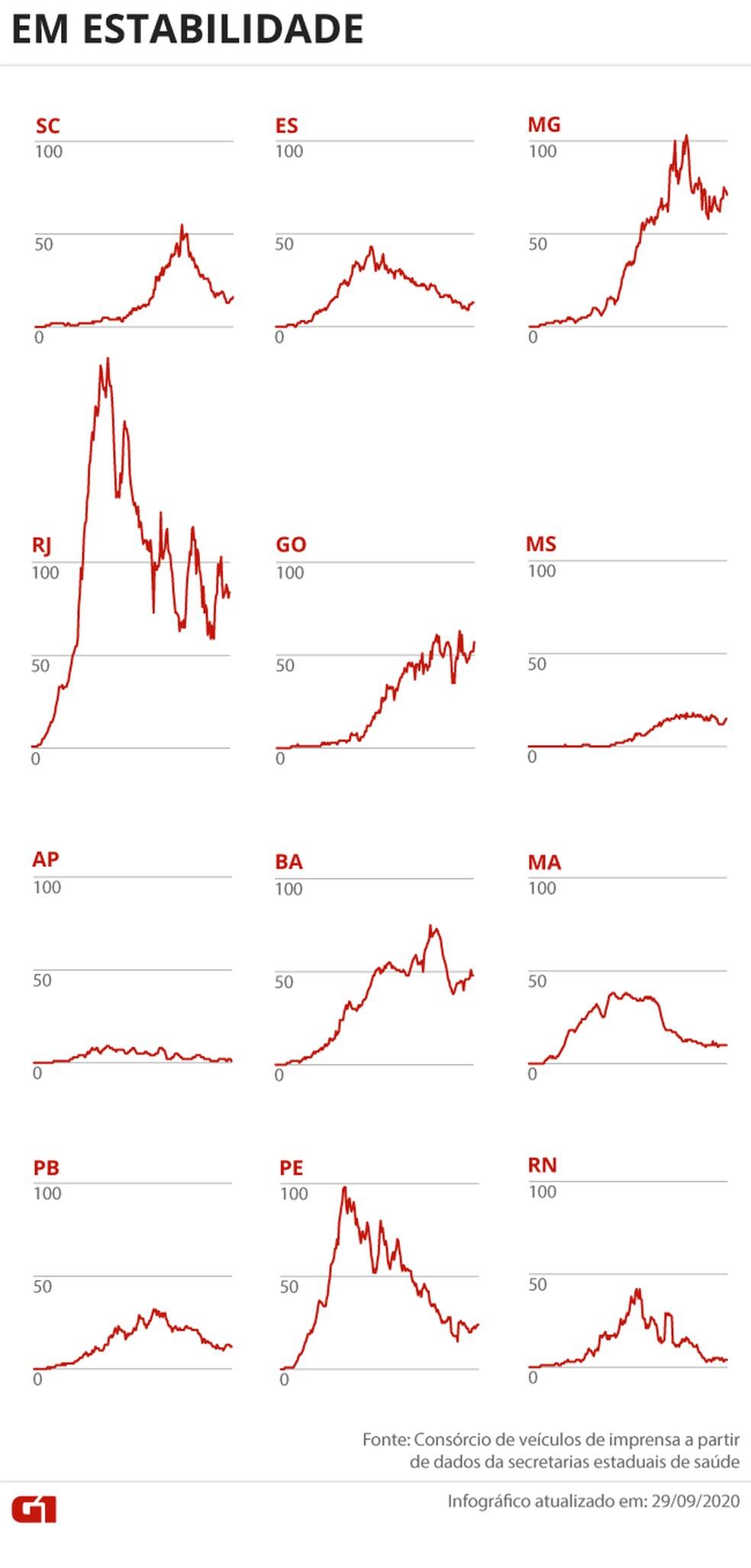 Estados com o número de óbitos em estabilidade — Foto: Editoria de Arte/G1