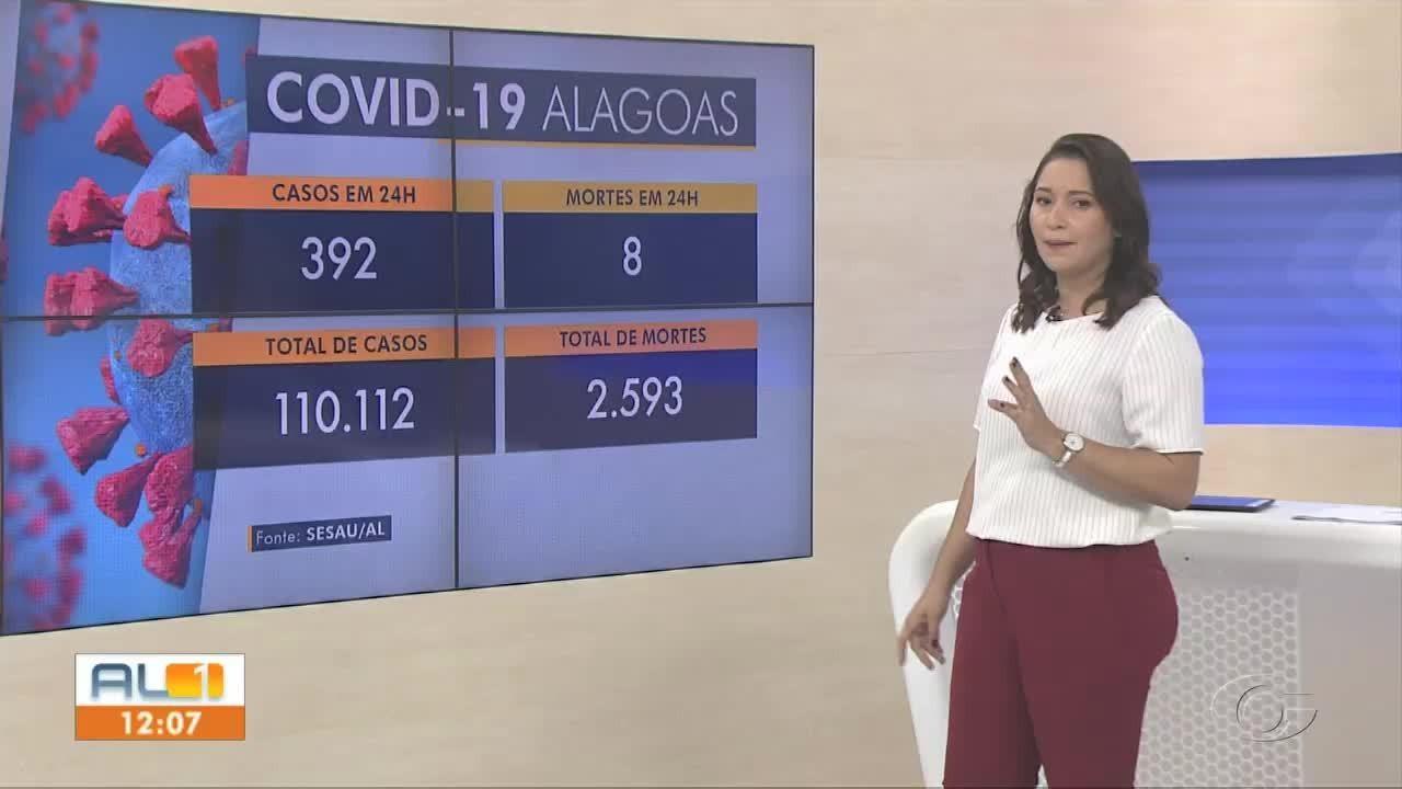 Alagoas confirma mais 392 casos e 8 mortes por Covid-19