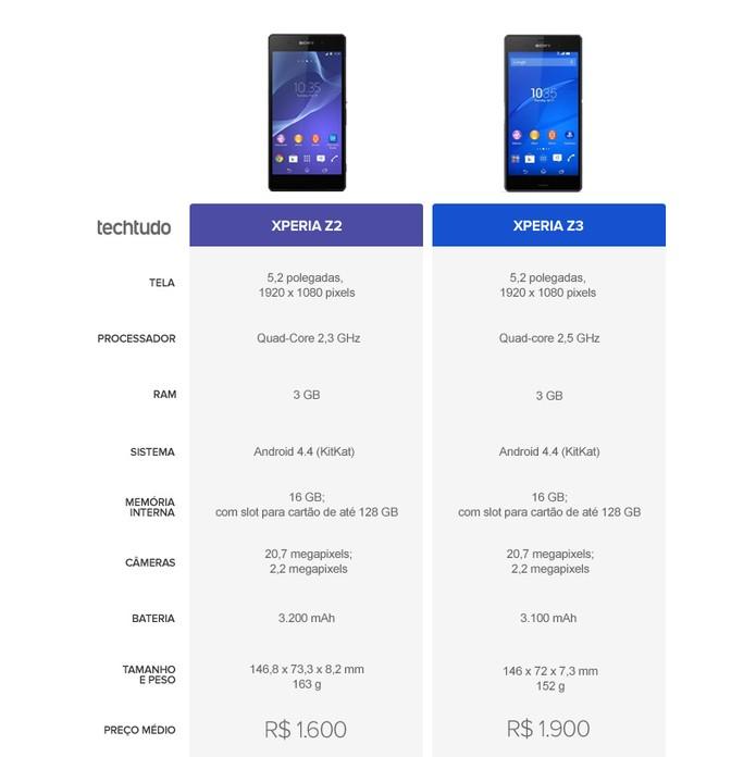 Especificações técnicas do Xperia Z2 e do Xperia Z3 (Foto: Arte/TechTudo)