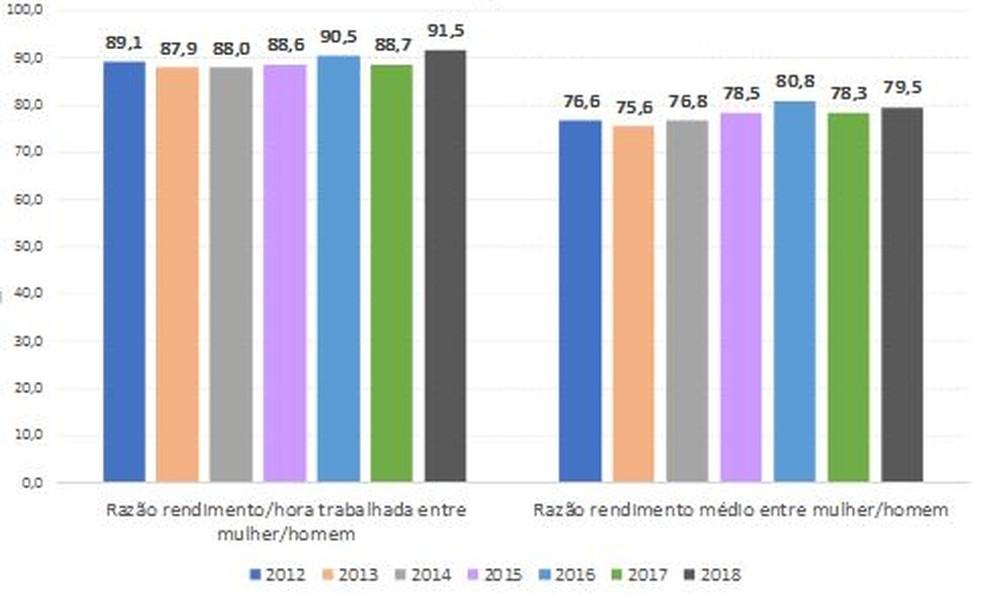 Razão (%) do rendimento médio habitual de todos os trabalhos de mulheres em relação ao de homens, segundo o rendimento médio por hora trabalhada e o rendimento médio total no 4º trimestre 2012 a 2018 — Foto: IBGE/Divulgação