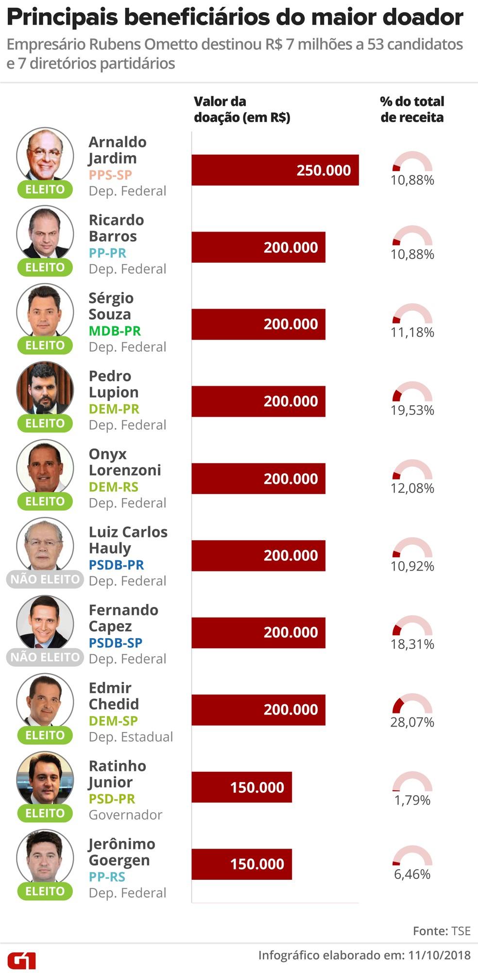 Principais beneficiários do maior doador: empresário Rubens Ometto destinou R$ 7 milhões a 53 candidatos e 7 diretórios partidários — Foto: Alexandre Mauro / G1