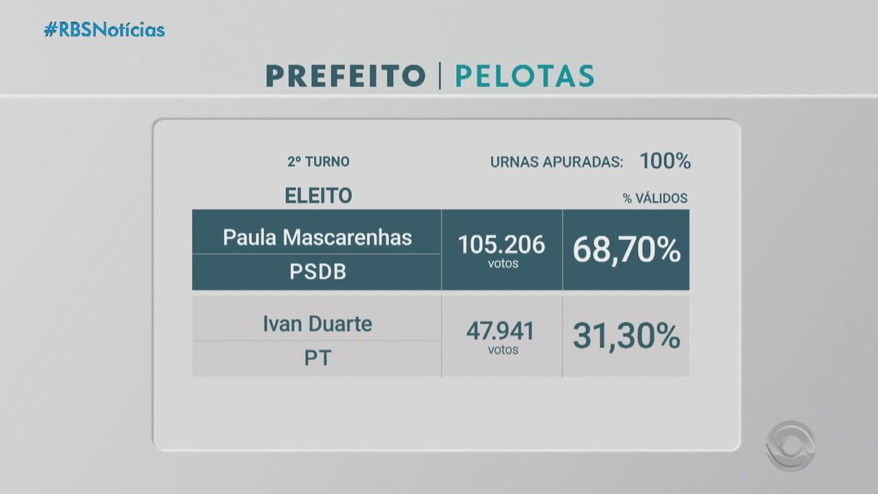 PSDB reelege dois prefeitos no RS