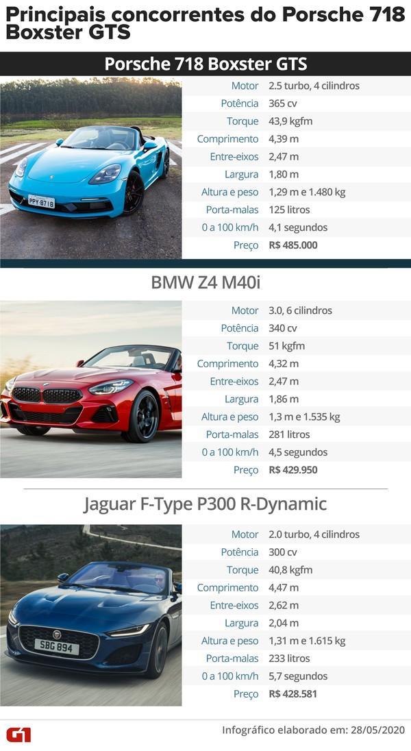 Porsche 718 Boxster Gts Primeiras Impressoes Auto Esporte G1