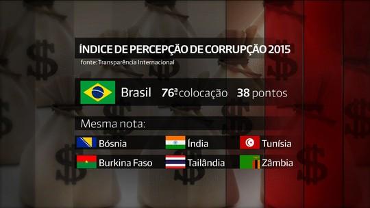 Brasil piora 7 posições em ranking mundial de corrupção e fica em 76º