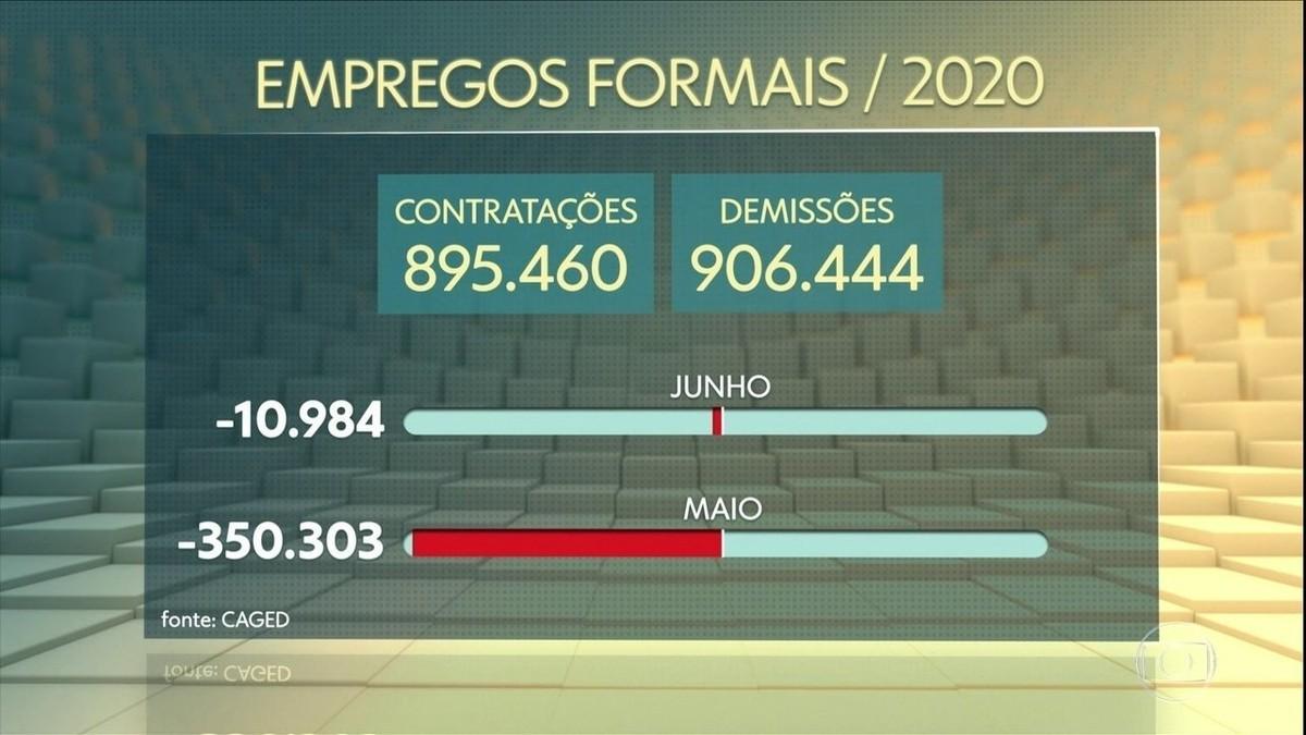 Brasil fecha 1,19 milhão de vagas de trabalho no primeiro semestre de 2020, diz governo – G1