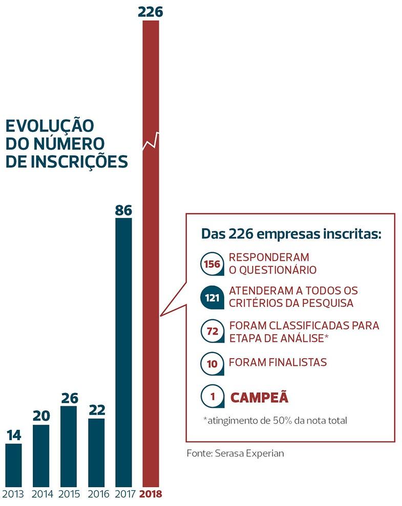 grafico-melhores-sustentabilidade (Foto: Reprodução Globo Rural )