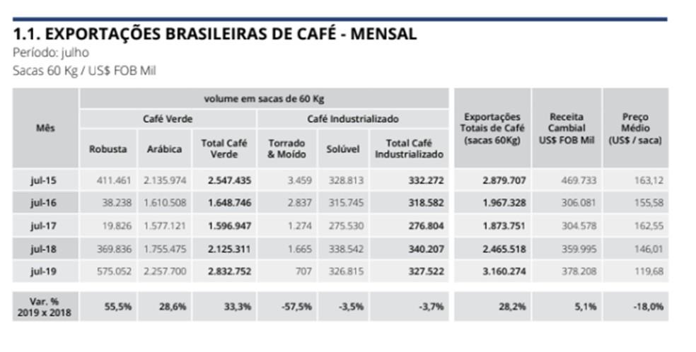 Exportações de café cresceram durante o mês de julho no Brasil — Foto: Cecafé
