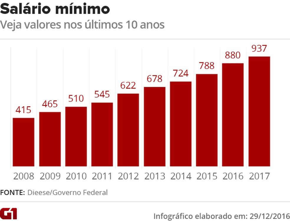 Valores mais recentes do salário mínimo no Brasil (Foto: )
