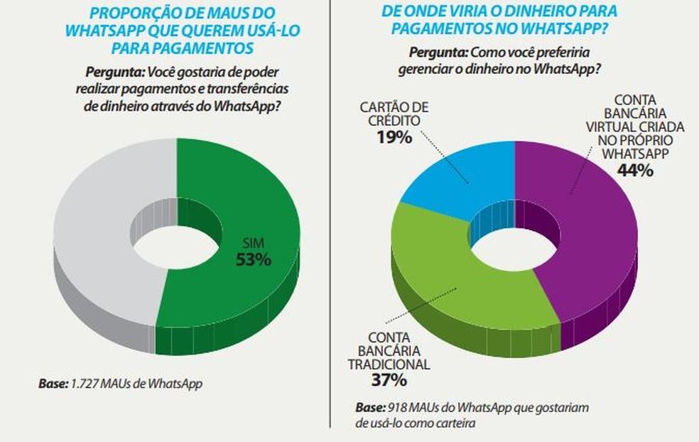 Brasileiros querem transferir dinheiro via WhatsApp — Foto: Divulgação/ Panorama Mobile Time/Opinion Box