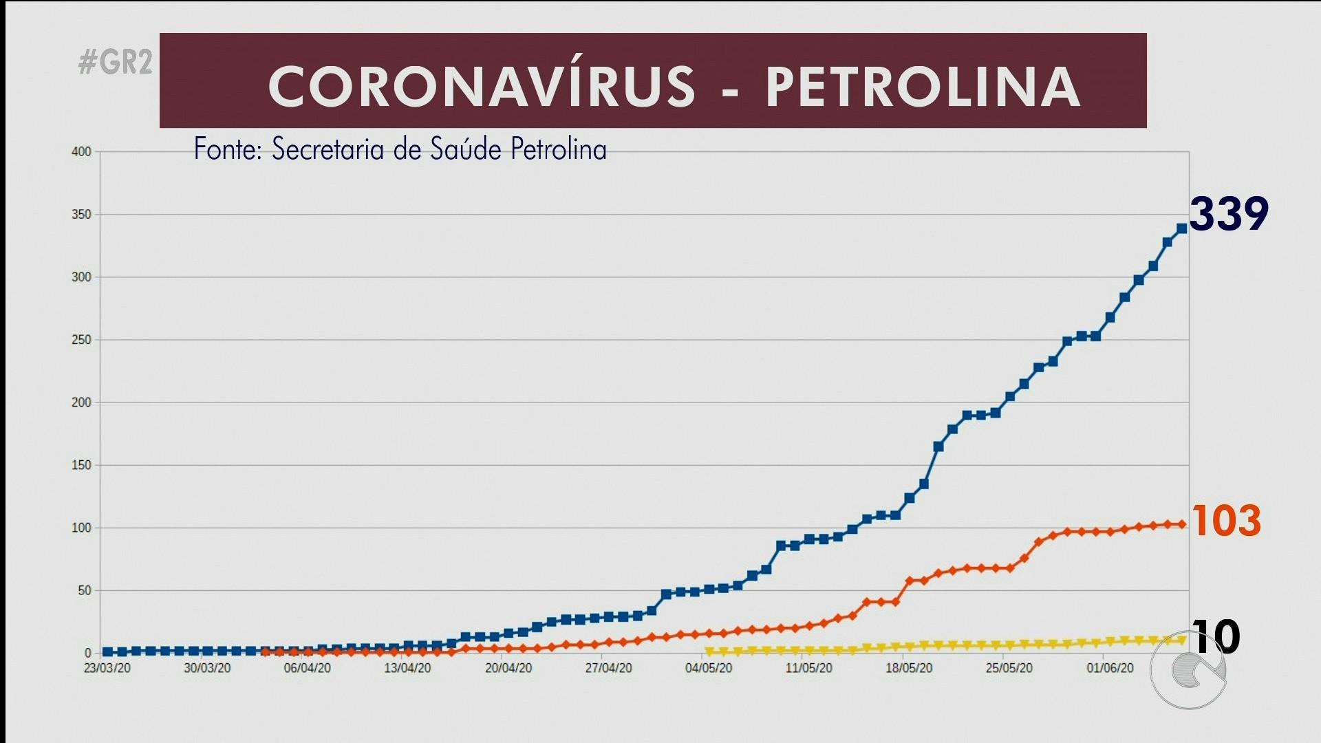 Com mais 11 testes positivos, Petrolina chega a 339 casos confirmados da Covid-19