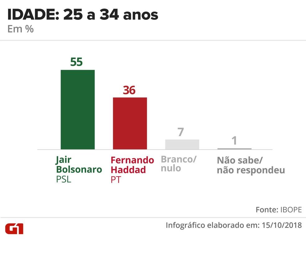 Pesquisa Ibope - 15 de outubro - intenção de voto por segmentos - idade: 25 a 34 anos — Foto: Arte/G1